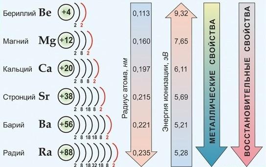 По важнейшим атомным характеристикам и по физико-химическим свойствам металлов и их соединений наибольшим сходством