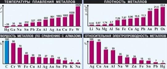 Почему температура плавления металлов изменяются в очень широких пределах